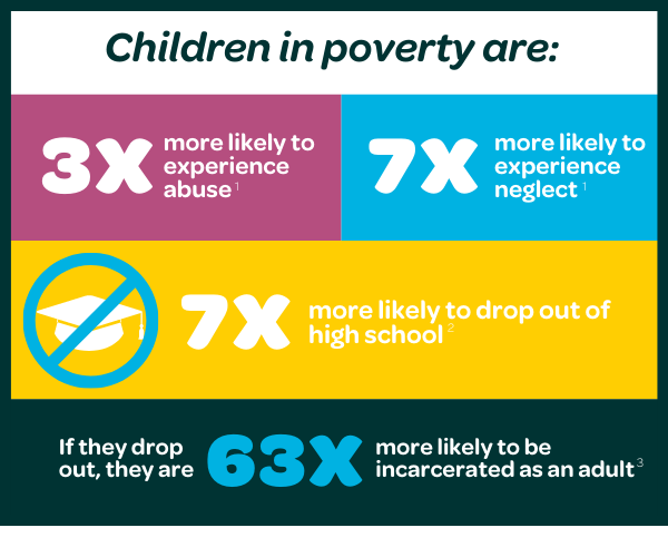 •Children in poverty are: o3 times more likely to be abused, o7 times more likely to be neglected, and o7 times more likely to drop out of high school. oIf they drop out, they are 63 times more likely to be incarcerated as an adult.
